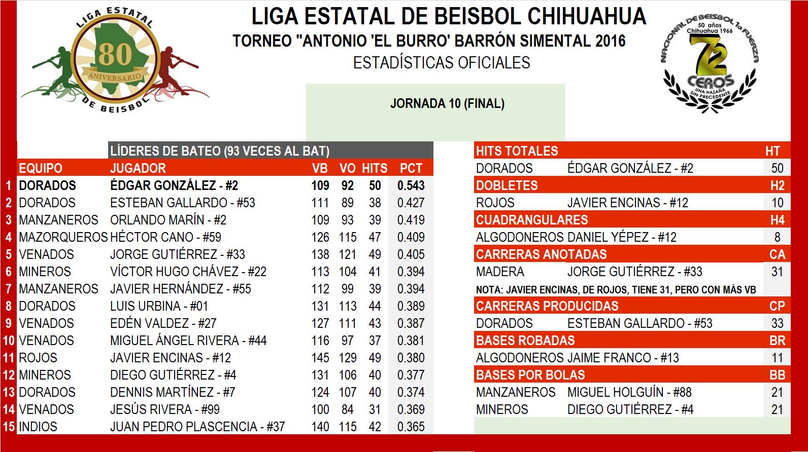 2016 Estadisticas Individiales Bateo Finales